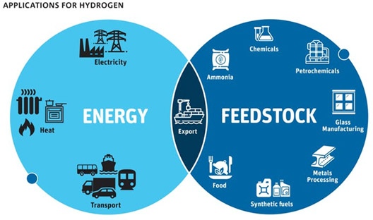 Applications for Hydrogen