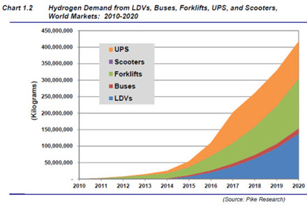 Hydrogen Demand from vehicles - Pike Research